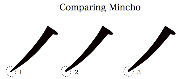 comparing mincho