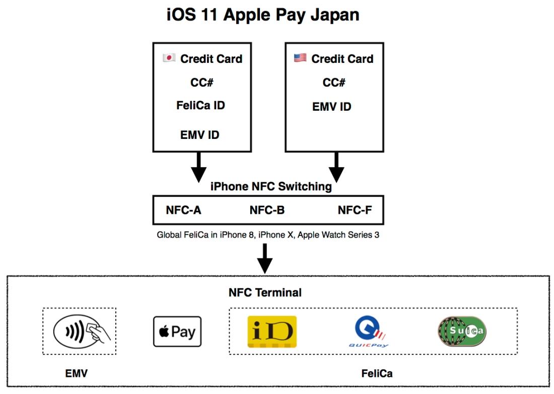 iOS 11 Apple Pay Japan Diagram New
